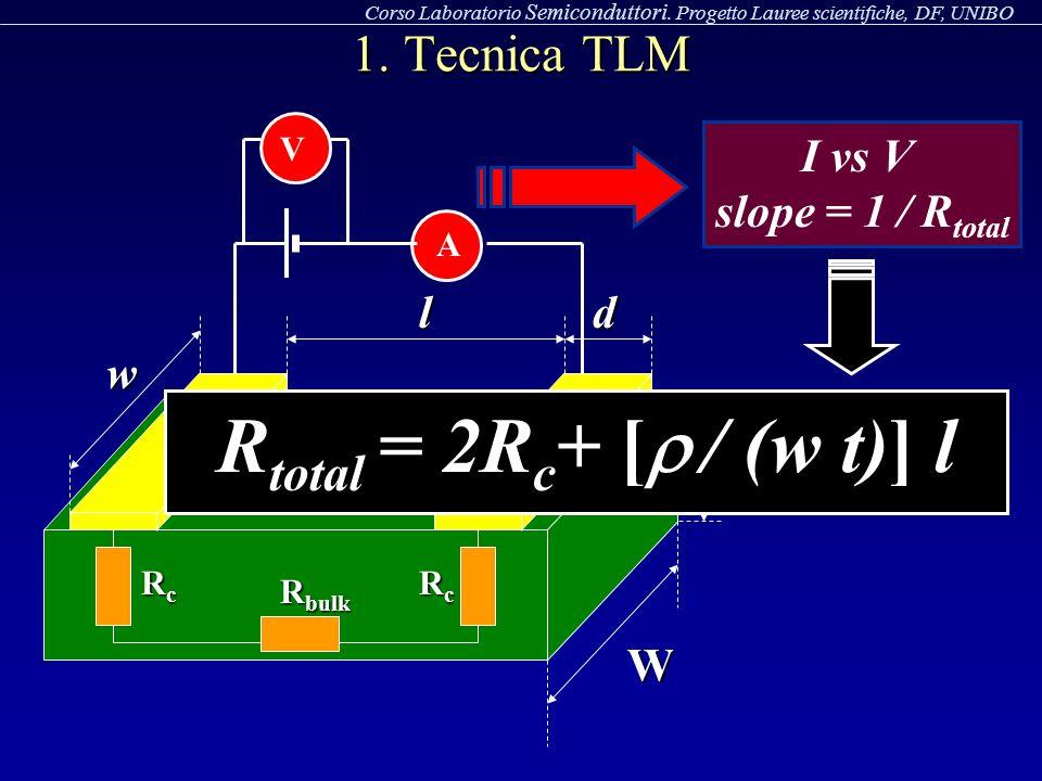 Rtotal = 2Rc+ [r / (w t)] l 1. Tecnica TLM I vs V slope = 1 / Rtotal l